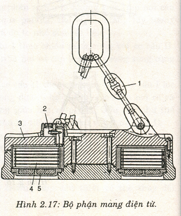 Kiểm định bộ phận mang điện từ