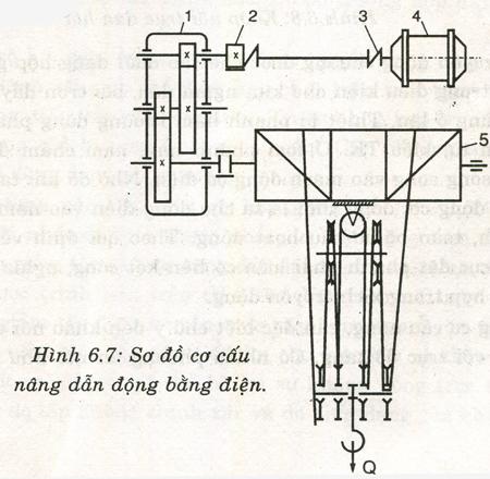 Sơ đồ nguyên tắc cấu tạo cơ cấu nâng dẫn động bằng điện