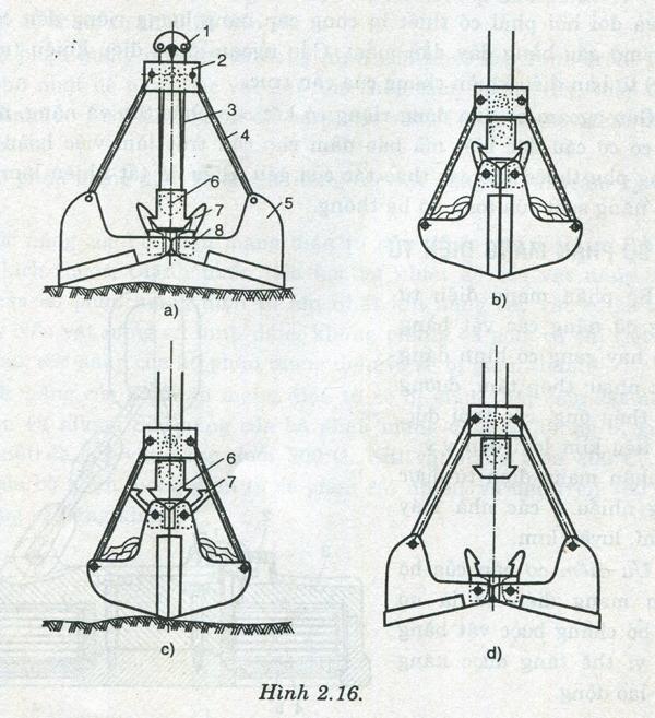 Hình 2.16: là sơ đồ nguyên tắc của gầu một cáp