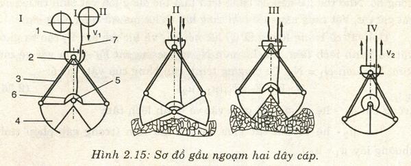 Hình 2.15: Sơ đồ gầu ngoạm hai dây cáp.