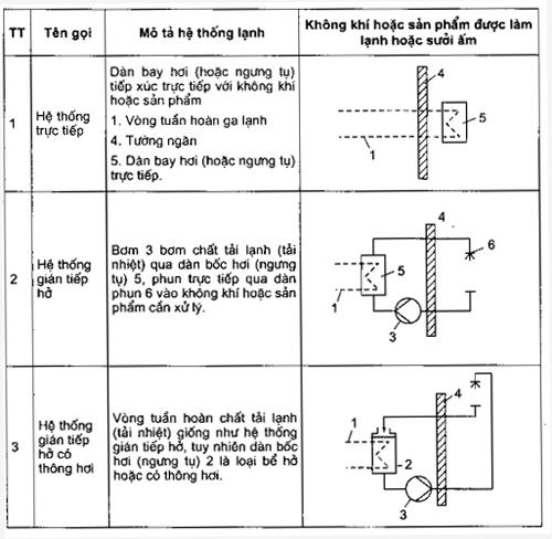 phân loại các hệ thống lạnh - hình 1