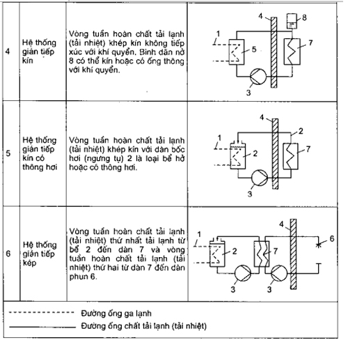 phân loại các hệ thống lạnh - hình 2