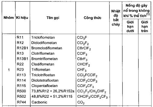 phân loại theo ga lạnh hình 1